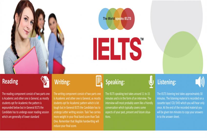 IELTS 848x565 - دوره های تخصصی IELTS & Chat